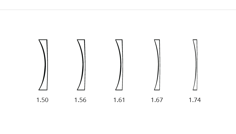 1.67 Index Super Thin Lenses